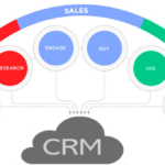 CRM Integration – A Step Ahead Towards Success